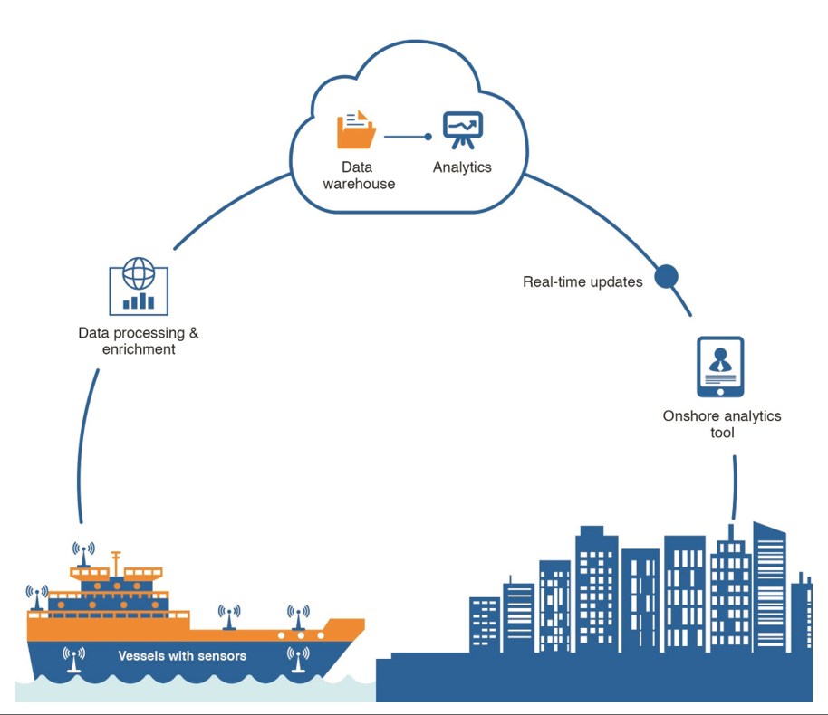 Figure 1. ICT in Maritime Industry