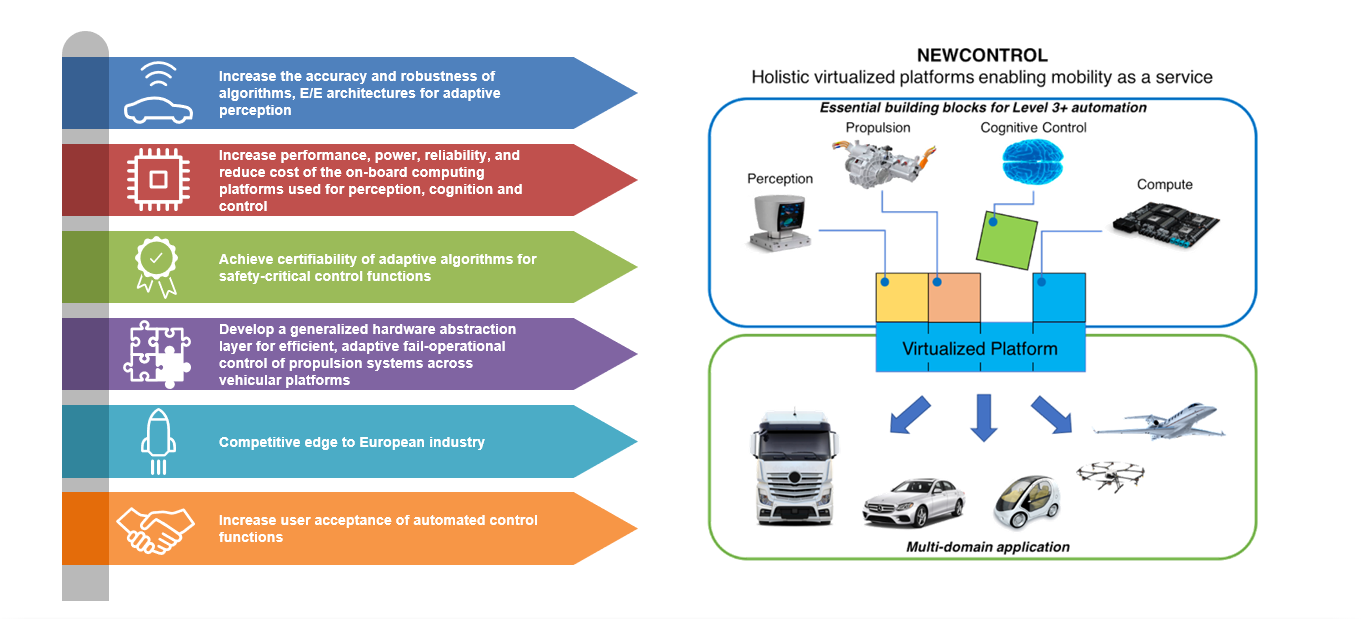 Figure 1 - Overview of NewControl concept and main targets