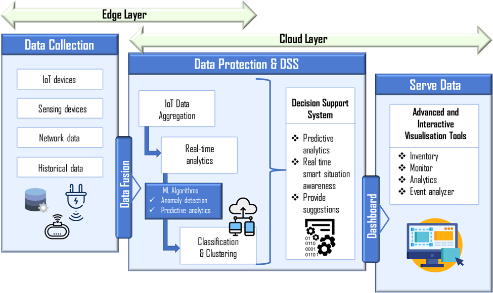 ML-Based Decision Support System Architecture